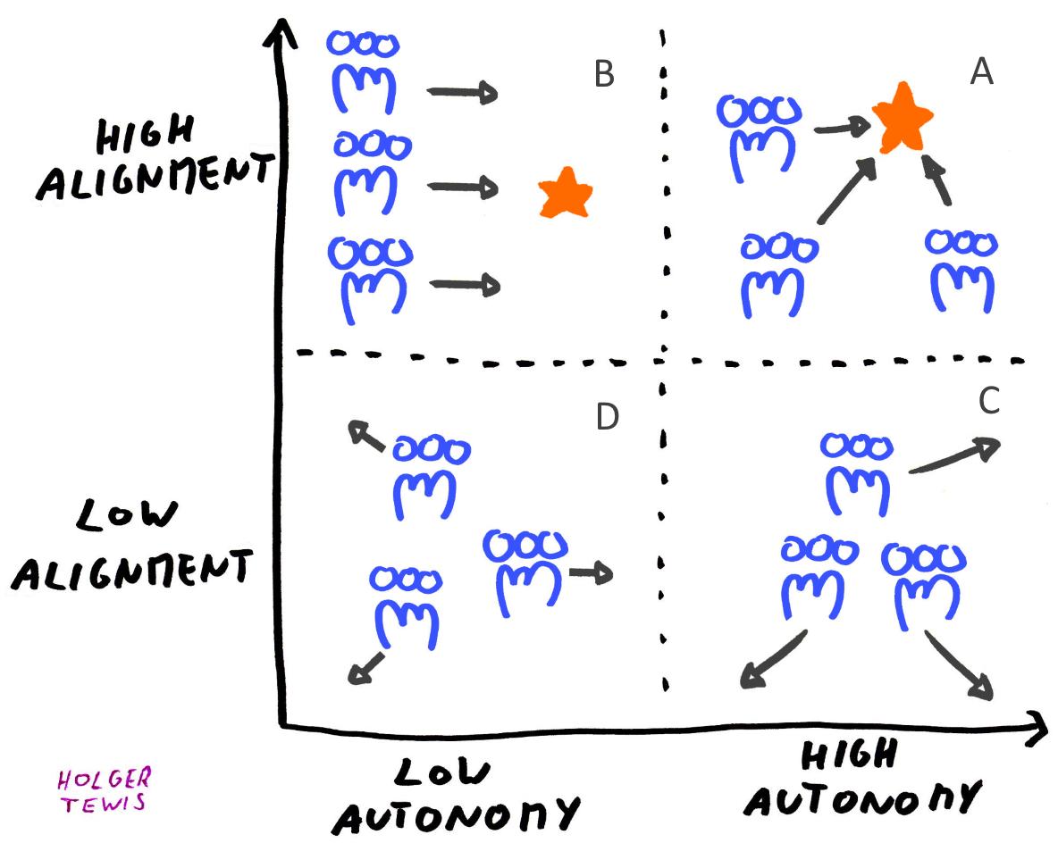 agile-team-alignment