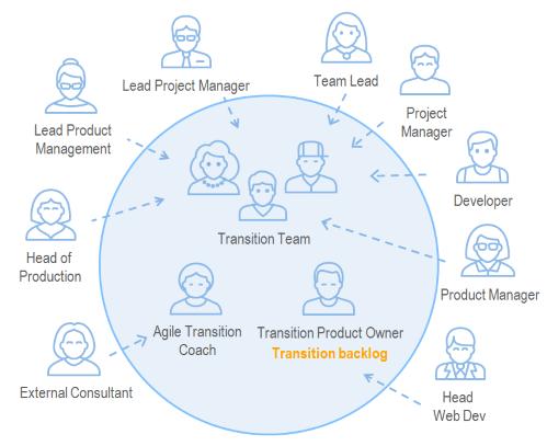 transition-team
