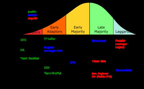 adopter stakeholder matrix